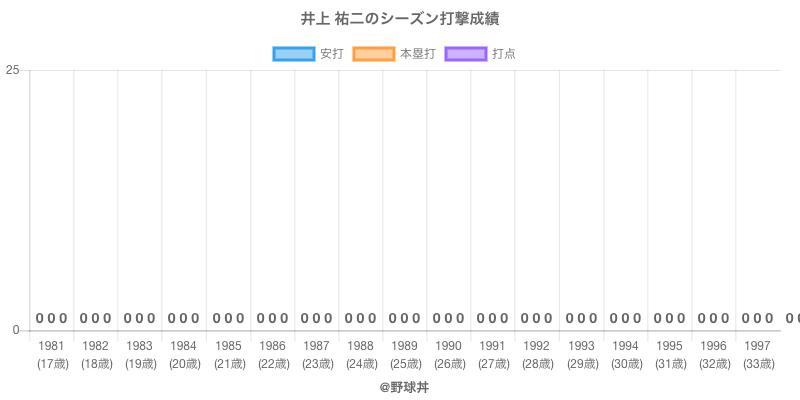 #井上 祐二のシーズン打撃成績