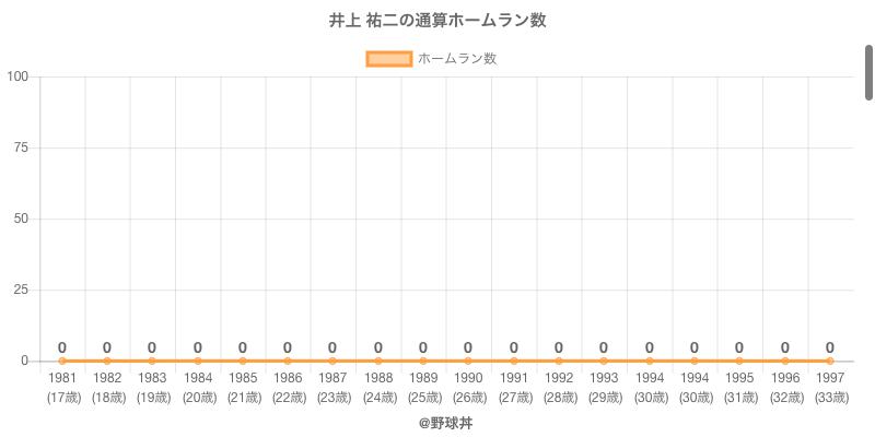 #井上 祐二の通算ホームラン数
