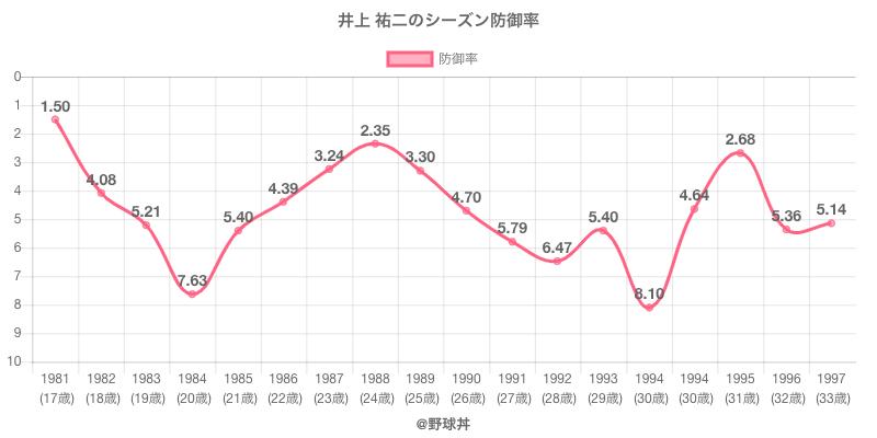 井上 祐二のシーズン防御率