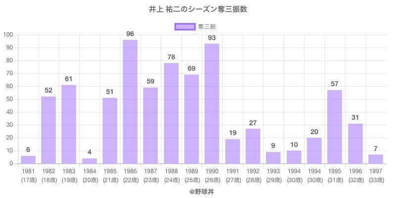 #井上 祐二のシーズン奪三振数