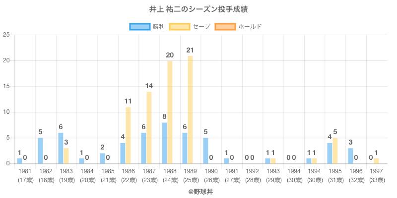 #井上 祐二のシーズン投手成績
