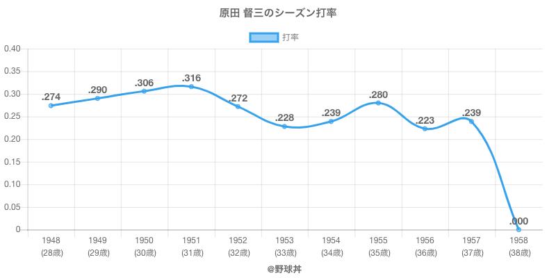 原田 督三のシーズン打率
