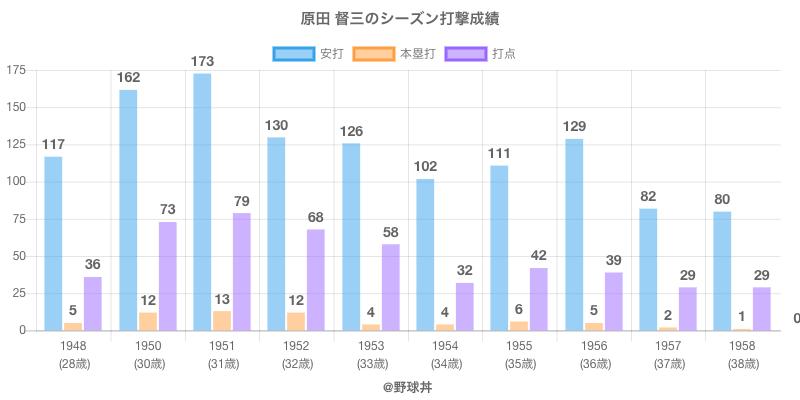 #原田 督三のシーズン打撃成績
