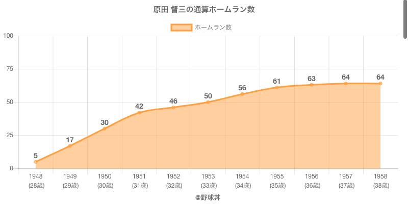 #原田 督三の通算ホームラン数