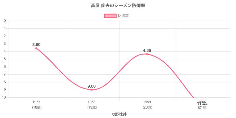 高屋 俊夫のシーズン防御率