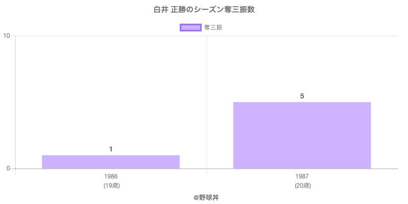#白井 正勝のシーズン奪三振数