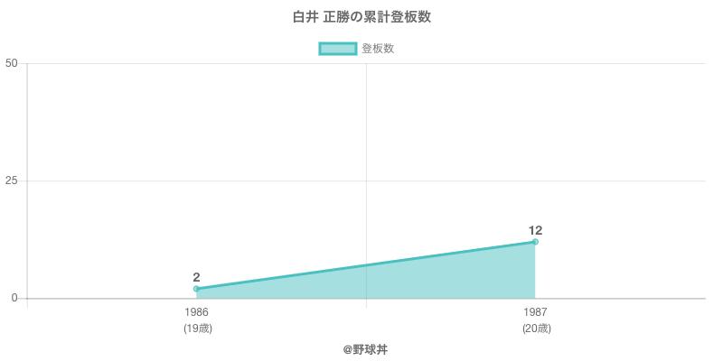 #白井 正勝の累計登板数