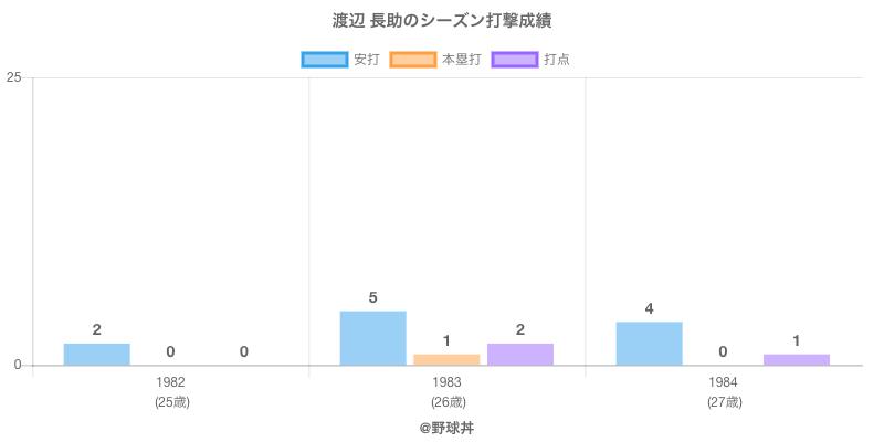 #渡辺 長助のシーズン打撃成績