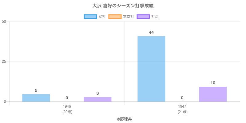 #大沢 喜好のシーズン打撃成績