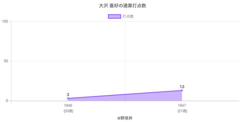 #大沢 喜好の通算打点数