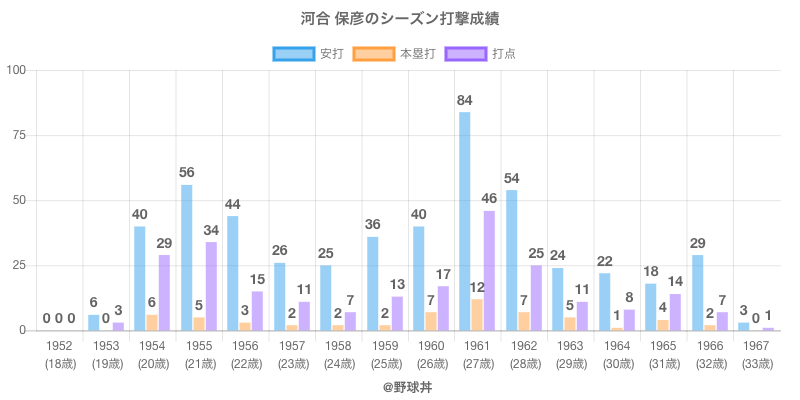 #河合 保彦のシーズン打撃成績