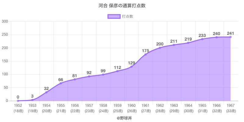 #河合 保彦の通算打点数