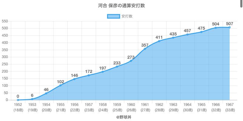 #河合 保彦の通算安打数