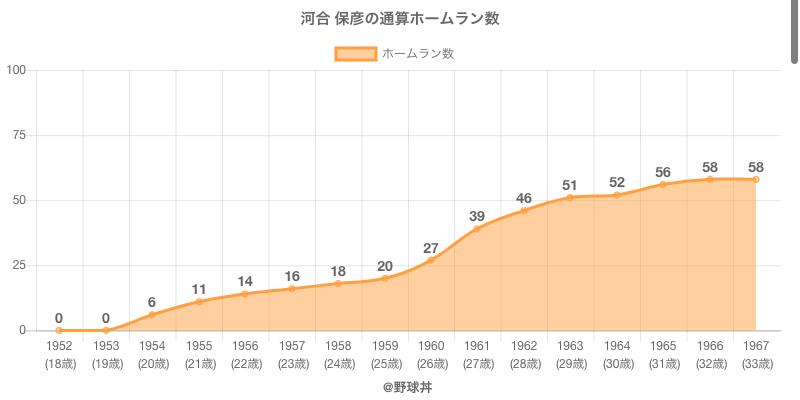 #河合 保彦の通算ホームラン数