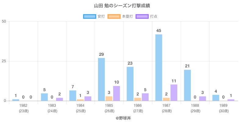 #山田 勉のシーズン打撃成績