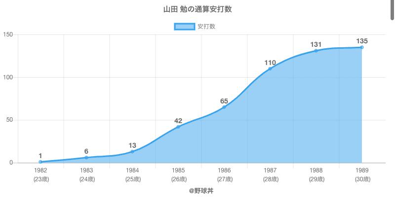 #山田 勉の通算安打数
