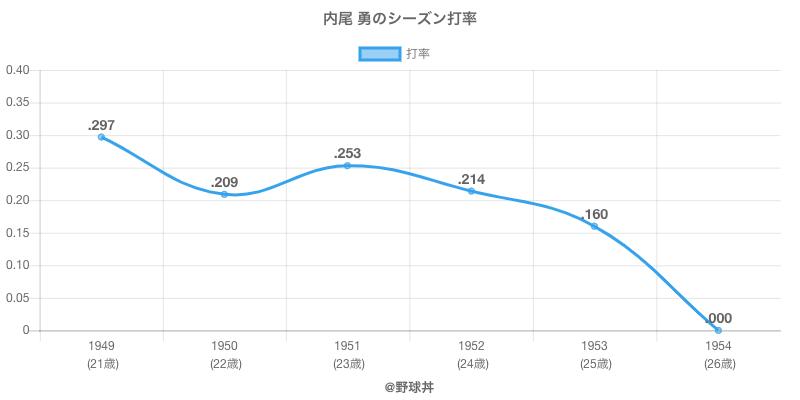 内尾 勇のシーズン打率