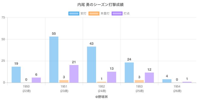 #内尾 勇のシーズン打撃成績