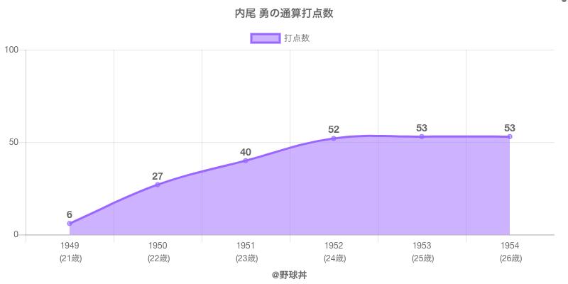 #内尾 勇の通算打点数