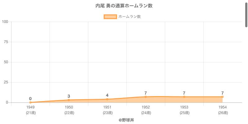 #内尾 勇の通算ホームラン数
