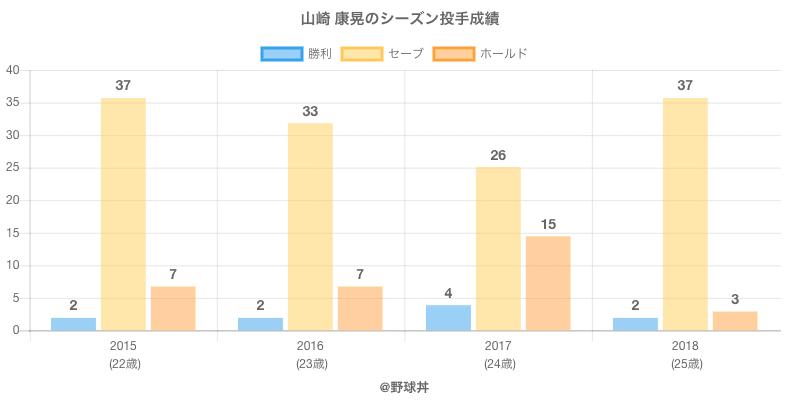 #山崎 康晃のシーズン投手成績