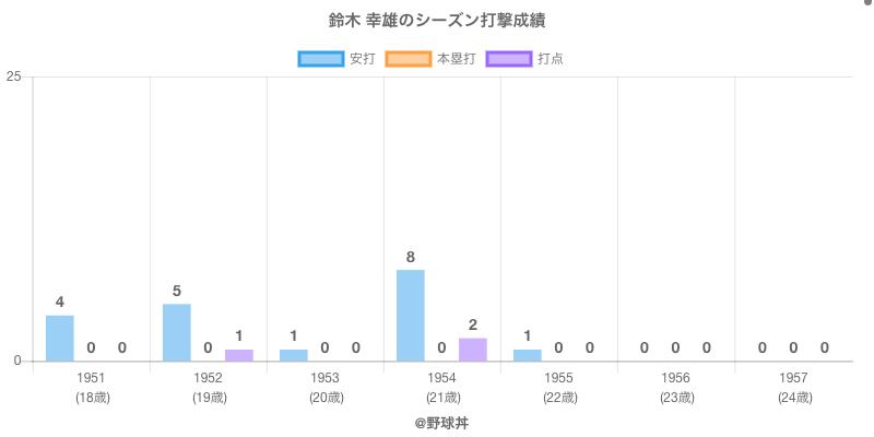 #鈴木 幸雄のシーズン打撃成績