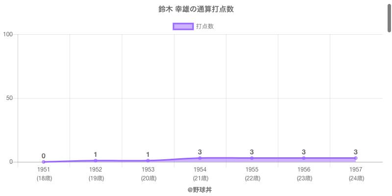 #鈴木 幸雄の通算打点数