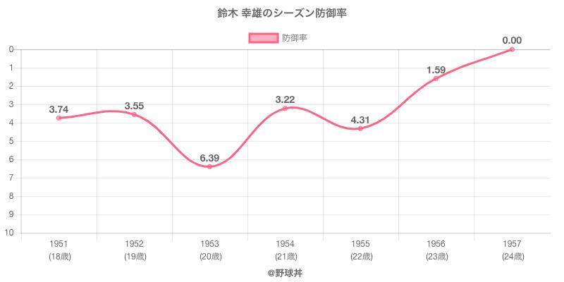 鈴木 幸雄のシーズン防御率