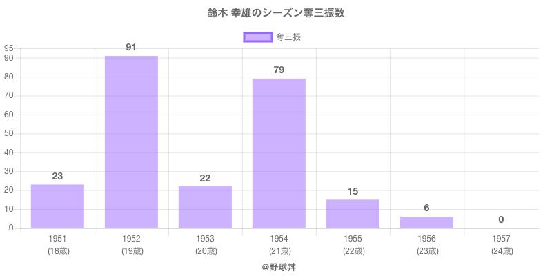 #鈴木 幸雄のシーズン奪三振数