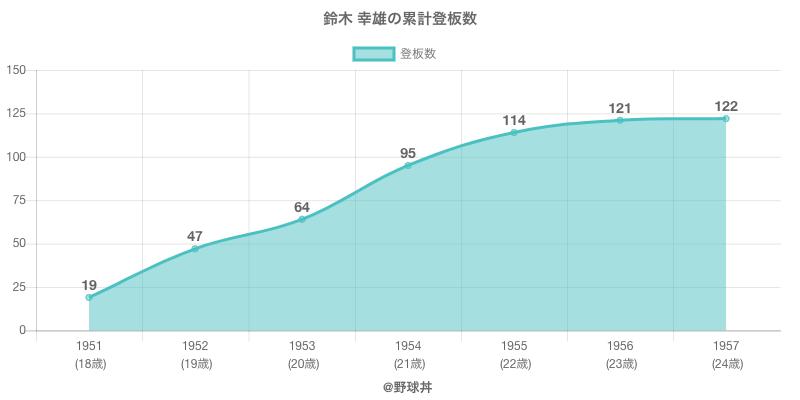 #鈴木 幸雄の累計登板数