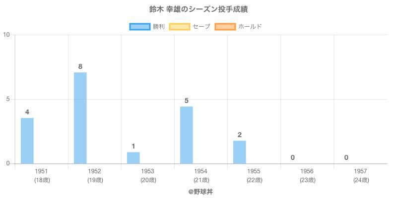 #鈴木 幸雄のシーズン投手成績
