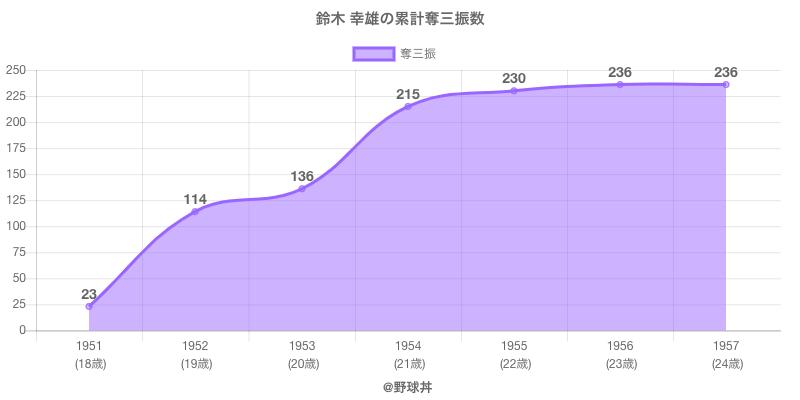 #鈴木 幸雄の累計奪三振数