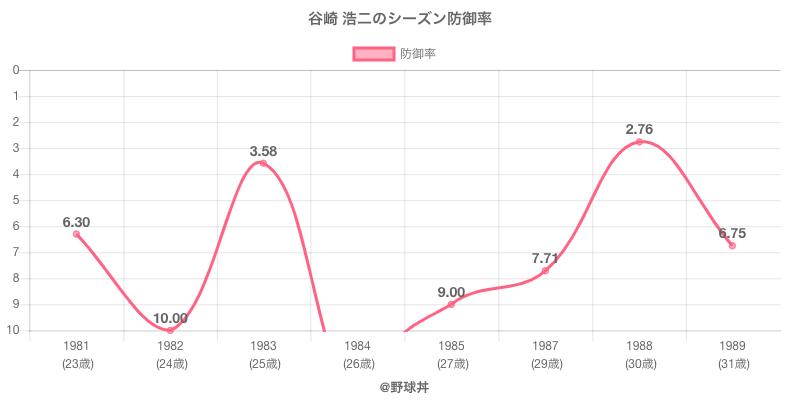 谷崎 浩二のシーズン防御率