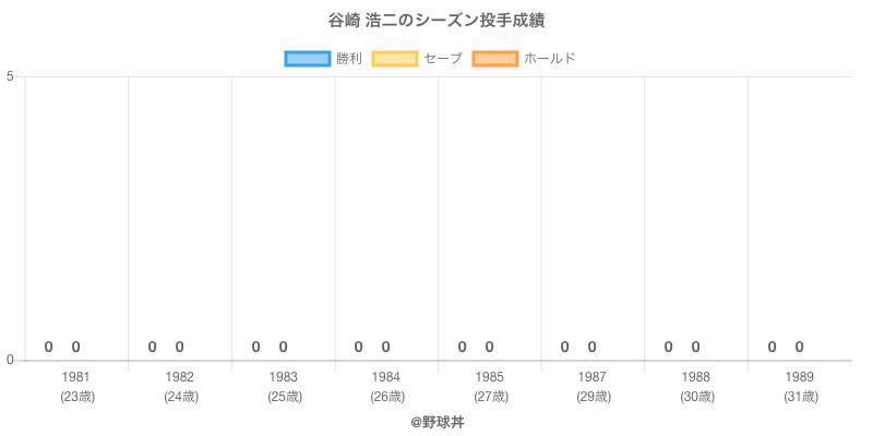 #谷崎 浩二のシーズン投手成績