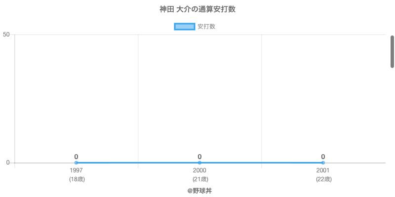 #神田 大介の通算安打数