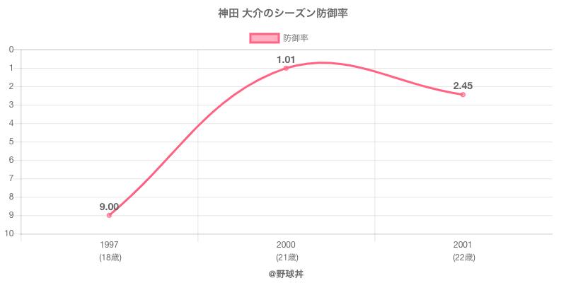 神田 大介のシーズン防御率