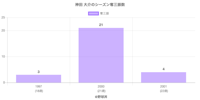 #神田 大介のシーズン奪三振数