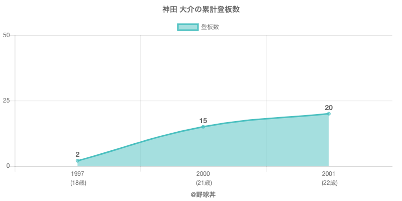 #神田 大介の累計登板数