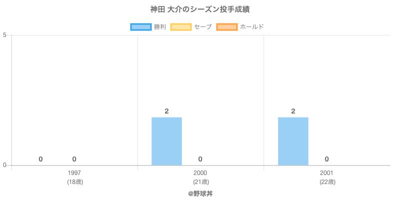 #神田 大介のシーズン投手成績