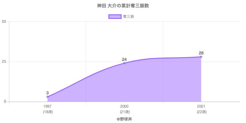 #神田 大介の累計奪三振数