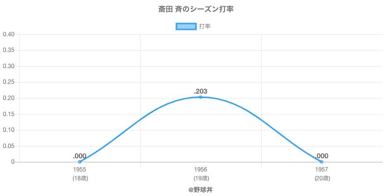 斎田 斉のシーズン打率