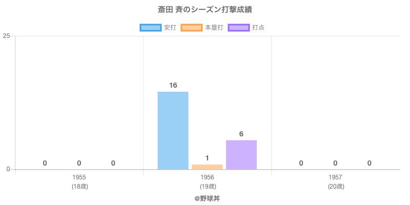 #斎田 斉のシーズン打撃成績
