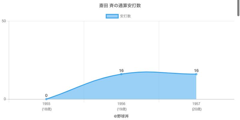 #斎田 斉の通算安打数
