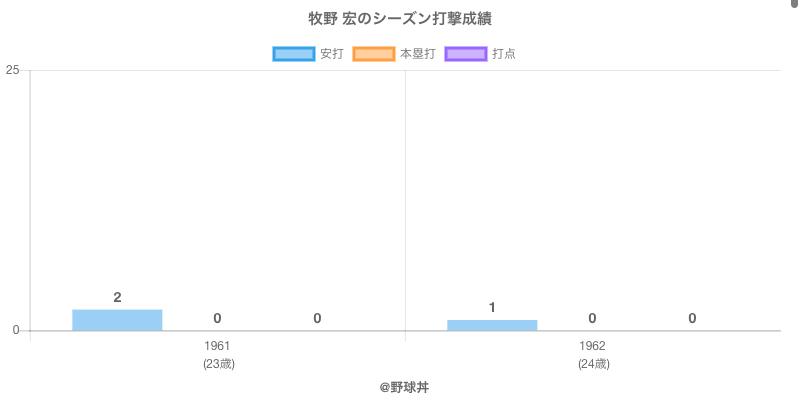 #牧野 宏のシーズン打撃成績