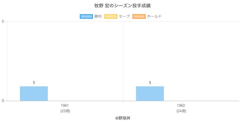 #牧野 宏のシーズン投手成績