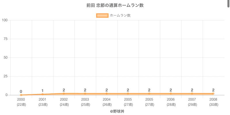 #前田 忠節の通算ホームラン数