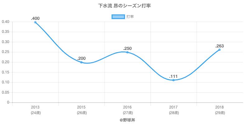 下水流 昂のシーズン打率