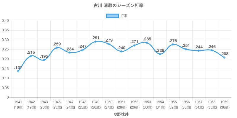 古川 清蔵のシーズン打率