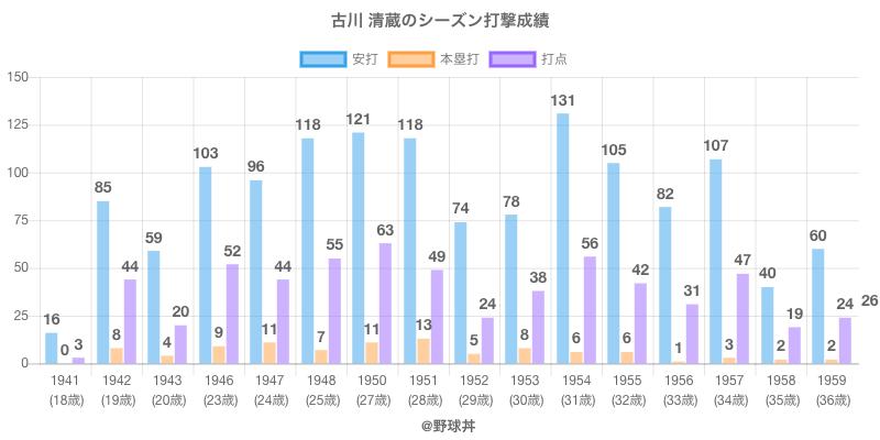#古川 清蔵のシーズン打撃成績