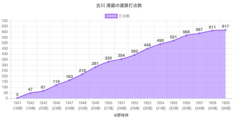 #古川 清蔵の通算打点数